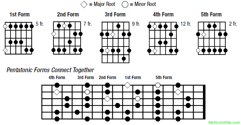 Major and Minor Pentatonic Scales  Guitar Lessons